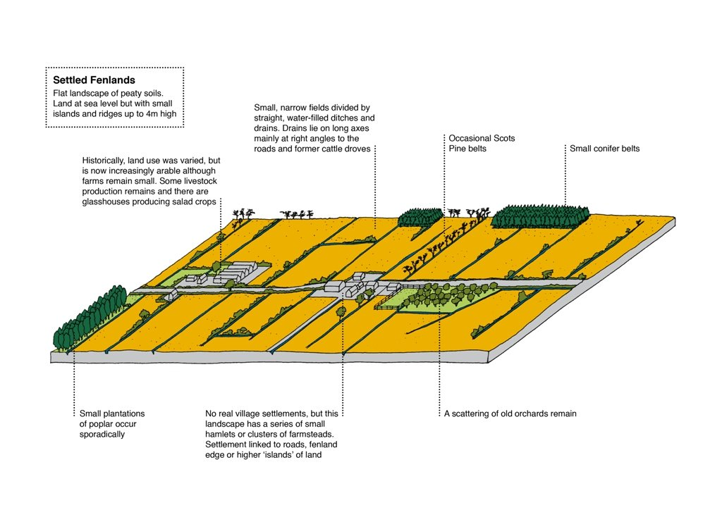 This is a Composite of Characteristic Features not an idealised objective for this LCT © Suffolk CC